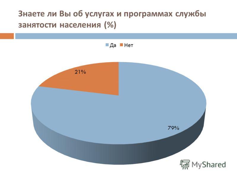 Знаете ли Вы об услугах и программах службы занятости населения (%)