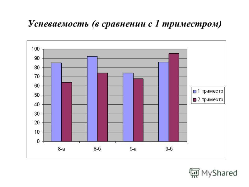 Успеваемость (в сравнении с 1 триместром)