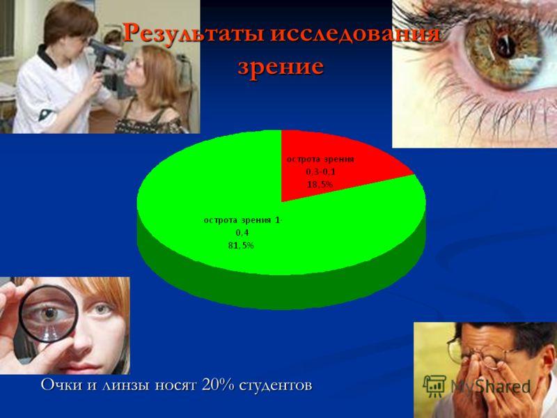 Результаты исследования зрение Очки и линзы носят 20% студентов