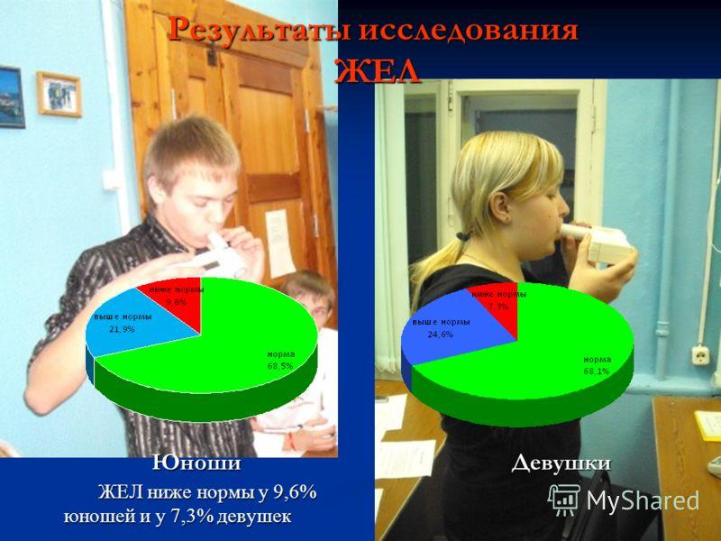 Юноши Юноши ЖЕЛ ниже нормы у 9,6% юношей и у 7,3% девушек Девушки Результаты исследования ЖЕЛ ЖЕЛ
