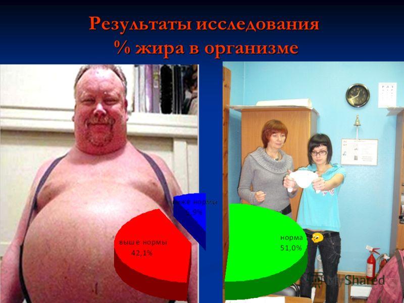 Результаты исследования % жира в организме