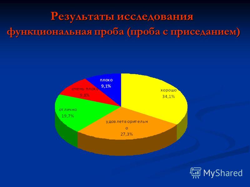 Результаты исследования функциональная проба (проба с приседанием)