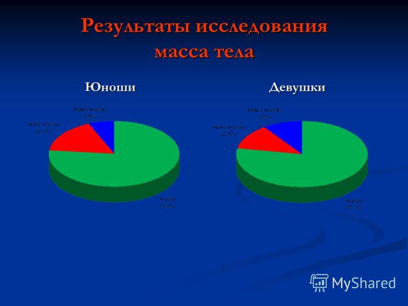 Результаты исследования масса тела ЮношиДевушки