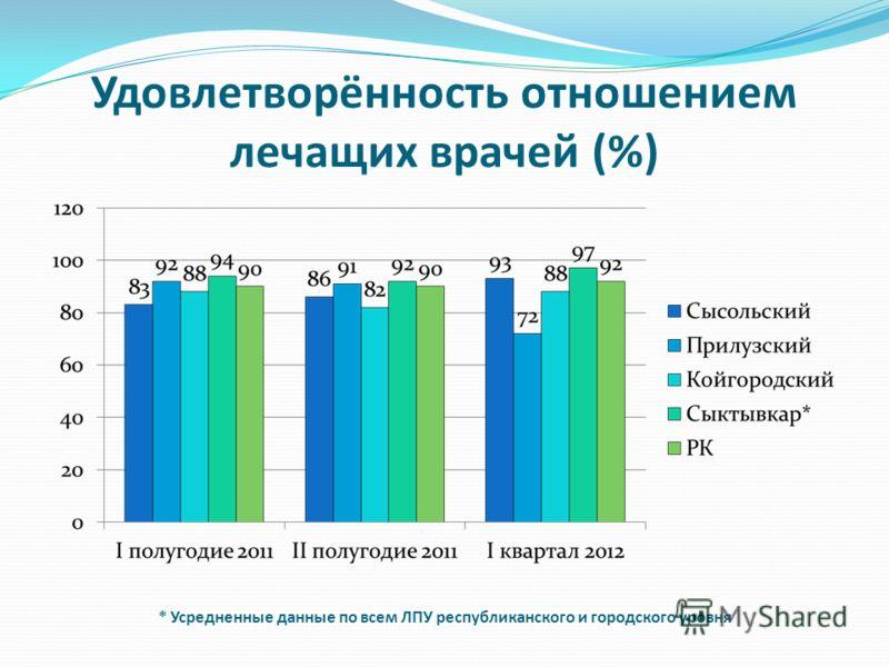Удовлетворённость отношением лечащих врачей (%) * Усредненные данные по всем ЛПУ республиканского и городского уровня