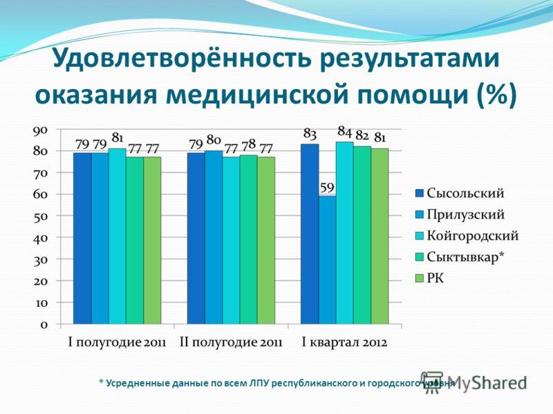 Удовлетворённость результатами оказания медицинской помощи (%) * Усредненные данные по всем ЛПУ республиканского и городского уровня