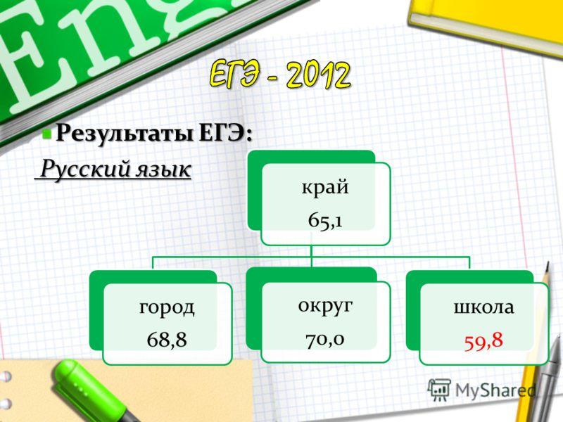 Результаты ЕГЭ: Русский язык Русский язык край 65,1 город 68,8 округ 70,0 школа 59,8
