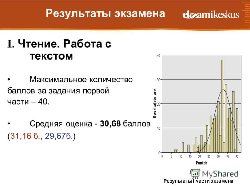 Результаты экзамена I. Чтение. Работа с текстом Максимальное количество баллов за задания первой части – 40. Средняя оценка - 30,68 баллов (31,16 б., 29,67б.) Результаты I части экзамена