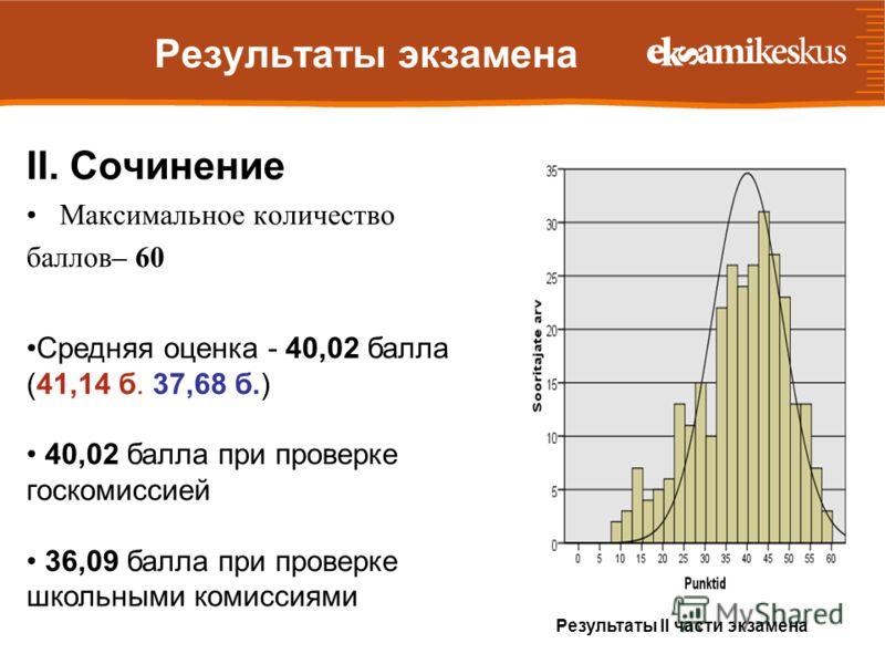 Результаты экзамена II. Сочинение Максимальное количество баллов– 60 Средняя оценка - 40,02 балла (41,14 б. 37,68 б.) 40,02 балла при проверке госкомиссией 36,09 балла при проверке школьными комиссиями Результаты II части экзамена