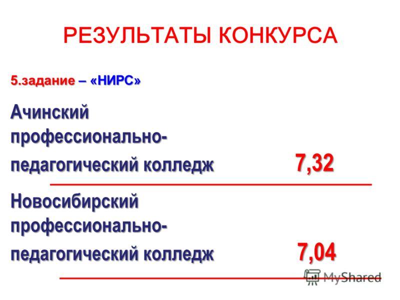 РЕЗУЛЬТАТЫ КОНКУРСА 5.задание – «НИРС» Ачинскийпрофессионально- педагогический колледж 7,32 Новосибирскийпрофессионально- педагогический колледж 7,04