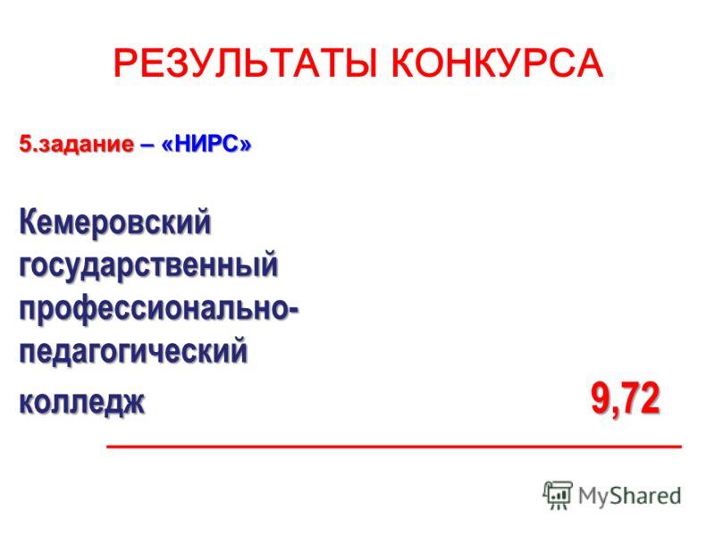 РЕЗУЛЬТАТЫ КОНКУРСА 5.задание – «НИРС» Кемеровскийгосударственныйпрофессионально-педагогический колледж 9,72