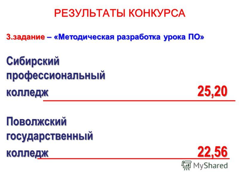 РЕЗУЛЬТАТЫ КОНКУРСА 3.задание – «Методическая разработка урока ПО» Сибирскийпрофессиональный колледж 25,20 Поволжскийгосударственный колледж 22,56