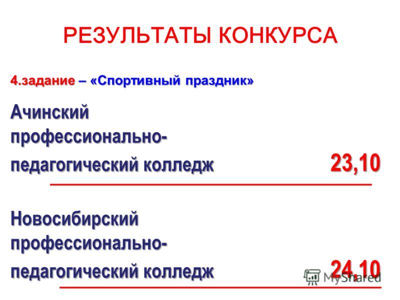 РЕЗУЛЬТАТЫ КОНКУРСА 4.задание – «Спортивный праздник» Ачинскийпрофессионально- педагогический колледж 23,10 Новосибирскийпрофессионально- педагогический колледж 24,10