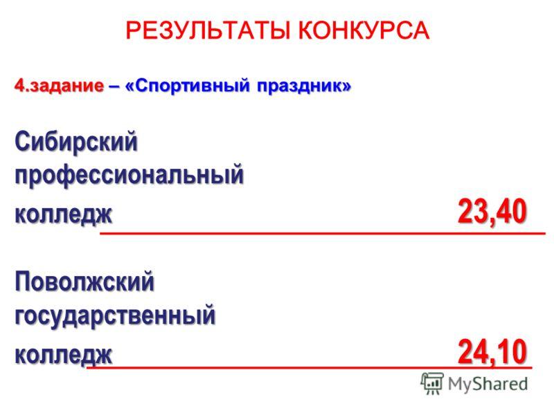 РЕЗУЛЬТАТЫ КОНКУРСА 4.задание – «Спортивный праздник» Сибирскийпрофессиональный колледж 23,40 Поволжскийгосударственный колледж 24,10