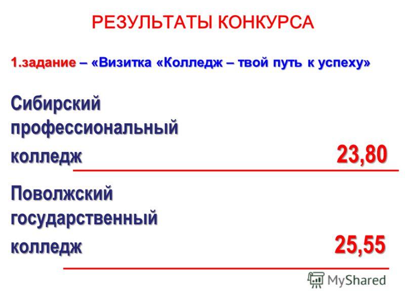 РЕЗУЛЬТАТЫ КОНКУРСА 1.задание – «Визитка «Колледж – твой путь к успеху» Сибирскийпрофессиональный колледж 23,80 Поволжскийгосударственный колледж 25,55