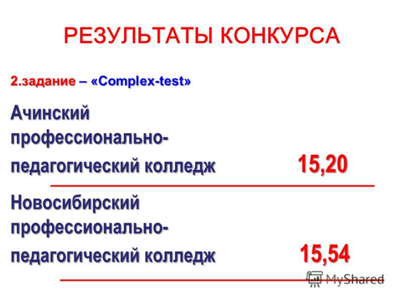 РЕЗУЛЬТАТЫ КОНКУРСА 2.задание – «Complex-test» Ачинскийпрофессионально- педагогический колледж 15,20 Новосибирскийпрофессионально- педагогический колледж 15,54