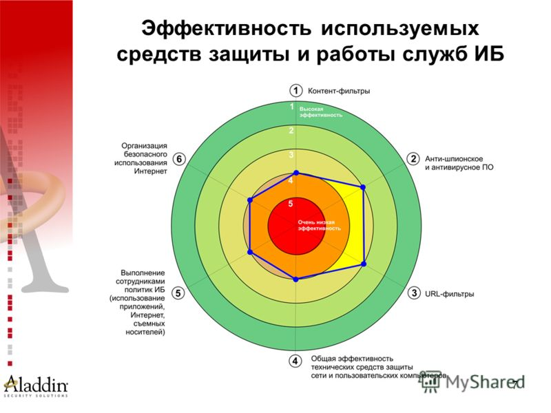 7 Эффективность используемых средств защиты и работы служб ИБ
