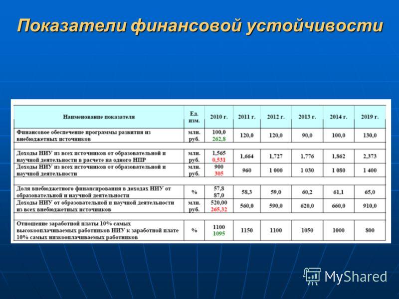 Показатели финансовой устойчивости