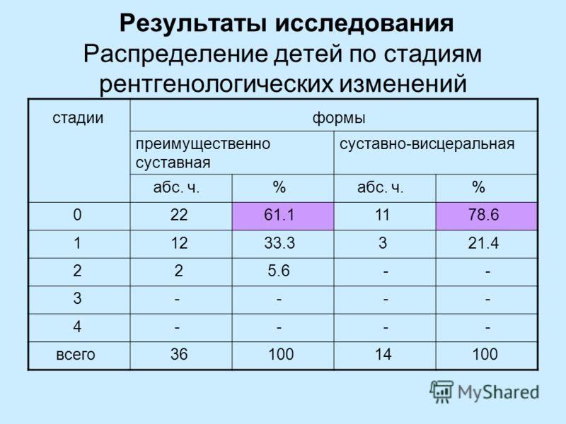 Результаты исследования Распределение детей по стадиям рентгенологических изменений стадии формы преимущественно суставная суставно-висцеральная абс. ч. % % 0 22 61.1 11 78.6 1 12 33.3 3 21.4 2 2 5.6 - - 3 - - - - 4 - - - - всего 36 100 14 100