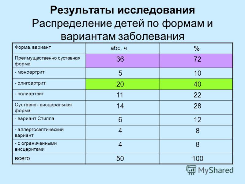 Результаты исследования Распределение детей по формам и вариантам заболевания Форма, вариант абс. ч. % Преимущественно суставная форма 36 72 - моноартрит 5 10 - олигоартрит 20 40 - полиартрит 11 22 Суставно - висцеральная форма 14 28 - вариант Стилла