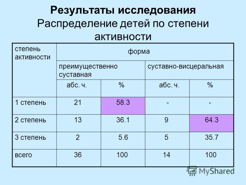 Результаты исследования Распределение детей по степени активности степень активности форма преимущественно суставная суставно-висцеральная абс. ч. % % 1 степень 21 58.3 - - 2 степень 13 36.1 9 64.3 3 степень 2 5.6 5 35.7 всего 36 100 14 100
