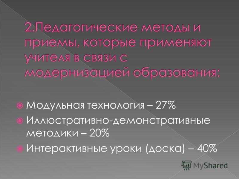 Модульная технология – 27% Иллюстративно-демонстративные методики – 20% Интерактивные уроки (доска) – 40%