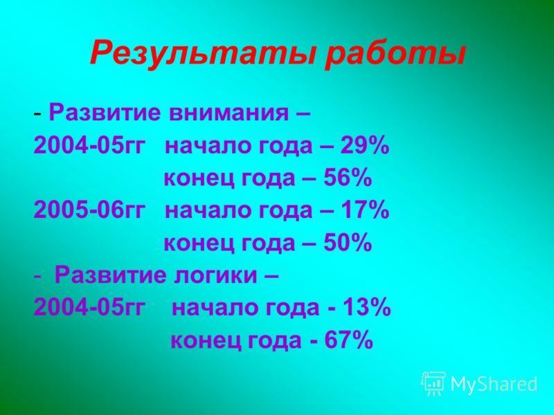 Результаты работы - Развитие внимания – 2004-05гг начало года – 29% конец года – 56% 2005-06гг начало года – 17% конец года – 50% -Развитие логики – 2004-05гг начало года - 13% конец года - 67%