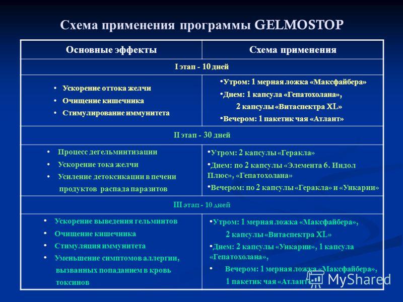 Схема применения программы GELMOSTOP Основные эффектыСхема применения этап - 10 дней Ускорение оттока желчи Очищение кишечника Стимулирование иммунитета Утром : 1 мерная ложка « Максфайбера » Днем : 1 капсула « Гепатохолана », 2 капсулы « Витаспектра