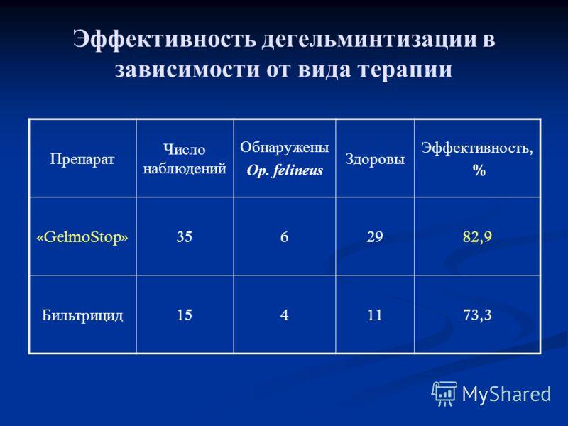 Эффективность дегельминтизации в зависимости от вида терапии Препарат Число наблюдений Обнаружены Op. felineus Здоровы Эффективность, % «GelmoStop»3562982,9 Бильтрицид 1541173,3