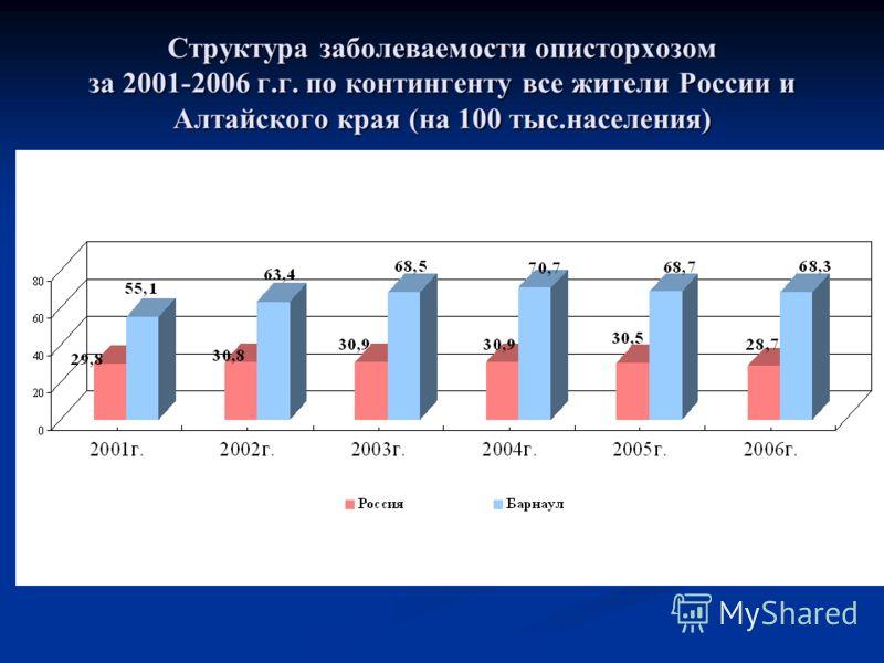 Структура заболеваемости описторхозом за 2001-2006 г.г. по контингенту все жители России и Алтайского края (на 100 тыс.населения)