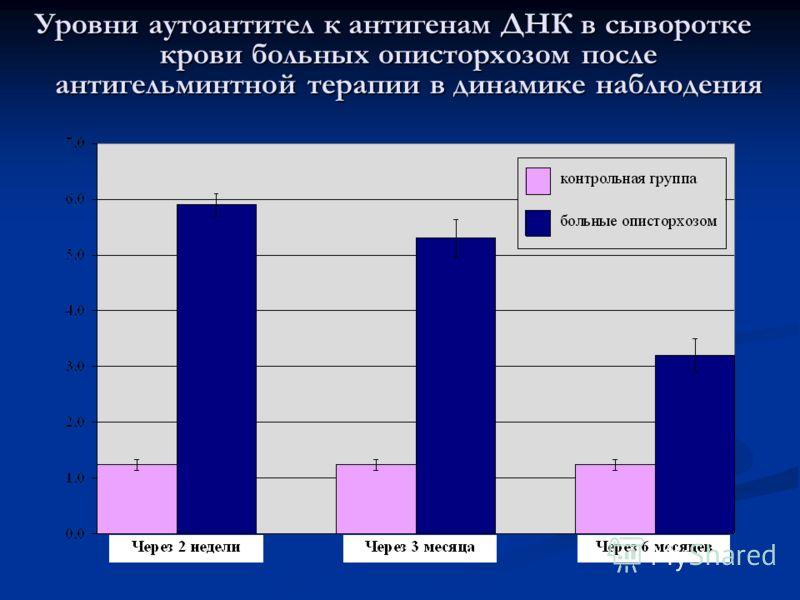 Уровни аутоантител к антигенам ДНК в сыворотке крови больных описторхозом после антигельминтной терапии в динамике наблюдения