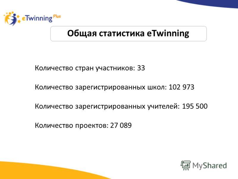Общая статистика eTwinning Количество стран участников: 33 Количество зарегистрированных школ: 102 973 Количество зарегистрированных учителей: 195 500 Количество проектов: 27 089