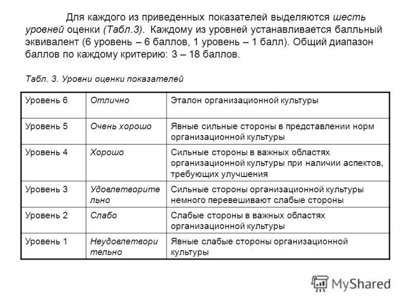 Для каждого из приведенных показателей выделяются шесть уровней оценки (Табл.3). Каждому из уровней устанавливается балльный эквивалент (6 уровень – 6 баллов, 1 уровень – 1 балл). Общий диапазон баллов по каждому критерию: 3 – 18 баллов. Табл. 3. Уро