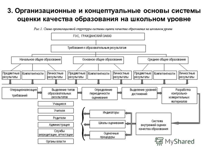 3. Организационные и концептуальные основы системы оценки качества образования на школьном уровне
