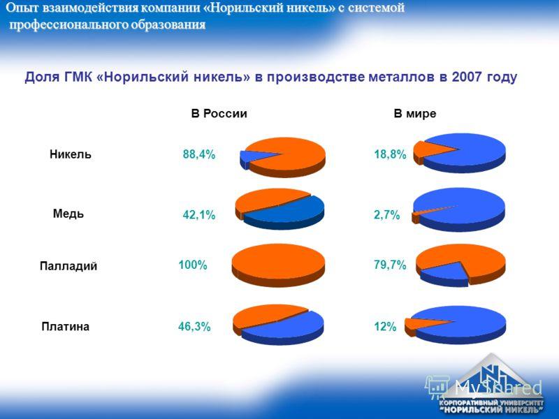Опыт взаимодействия компании «Норильский никель» с системой профессионального образования Доля ГМК «Норильский никель» в производстве металлов в 2007 году В миреВ России Платина Никель Медь Палладий 88,4% 42,1% 79,7%100% 2,7% 12% 18,8% 46,3%