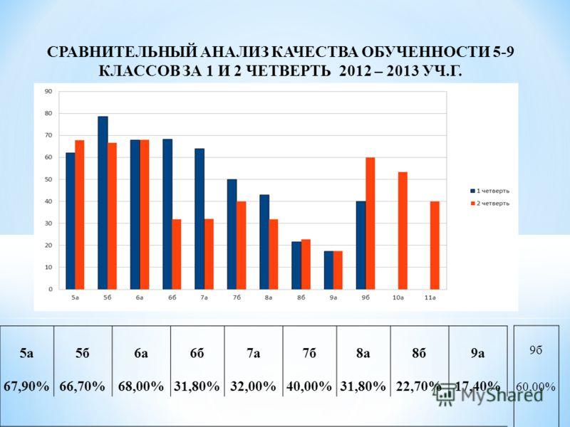 5а5б6а6б7а7б8а8б9а 67,90%66,70%68,00%31,80%32,00%40,00%31,80%22,70%17,40% 9б 60,00% СРАВНИТЕЛЬНЫЙ АНАЛИЗ КАЧЕСТВА ОБУЧЕННОСТИ 5-9 КЛАССОВ ЗА 1 И 2 ЧЕТВЕРТЬ 2012 – 2013 УЧ.Г.