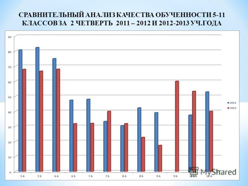 СРАВНИТЕЛЬНЫЙ АНАЛИЗ КАЧЕСТВА ОБУЧЕННОСТИ 5-11 КЛАССОВ ЗА 2 ЧЕТВЕРТЬ 2011 – 2012 И 2012-2013 УЧ.ГОДА