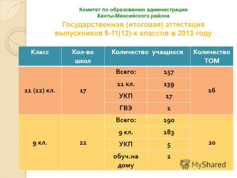 2 Комитет по образованию администрации Ханты-Мансийского района Государственная (итоговая) аттестация выпускников 9-11(12)-х классов в 2013 году КлассКол - во школ Количество учащихсяКоличество ТОМ 11 (12) кл. 17 Всего : 157 16 11 кл. 139 УКП 17 ГВЭ