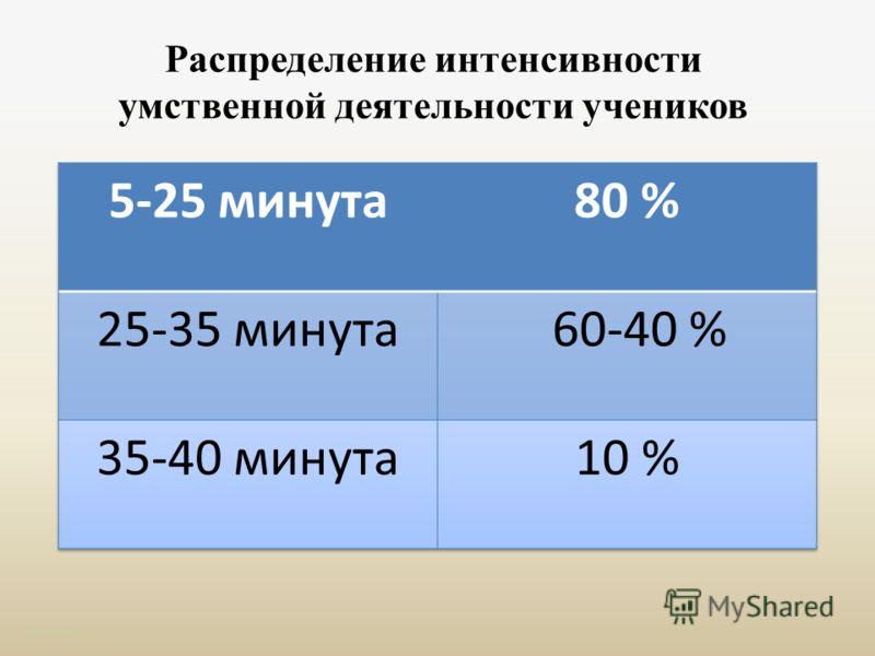Распределение интенсивности умственной деятельности учеников http://aida.ucoz.ru