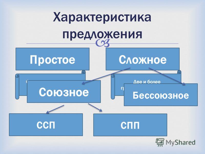 Характеристика предложения ПростоеСложное Одна грамматическая основа Две и более грамматических основ Союзное Бессоюзное ССП СПП