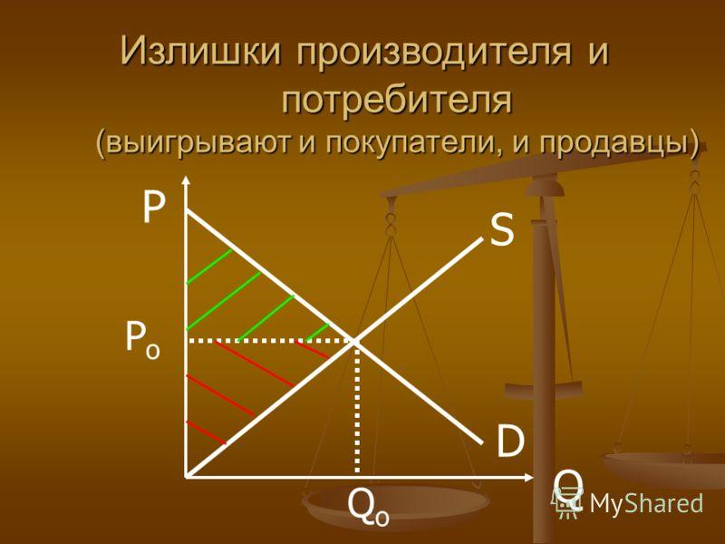 D S P Q PoPo QoQo Излишки производителя и потребителя (выигрывают и покупатели, и продавцы)