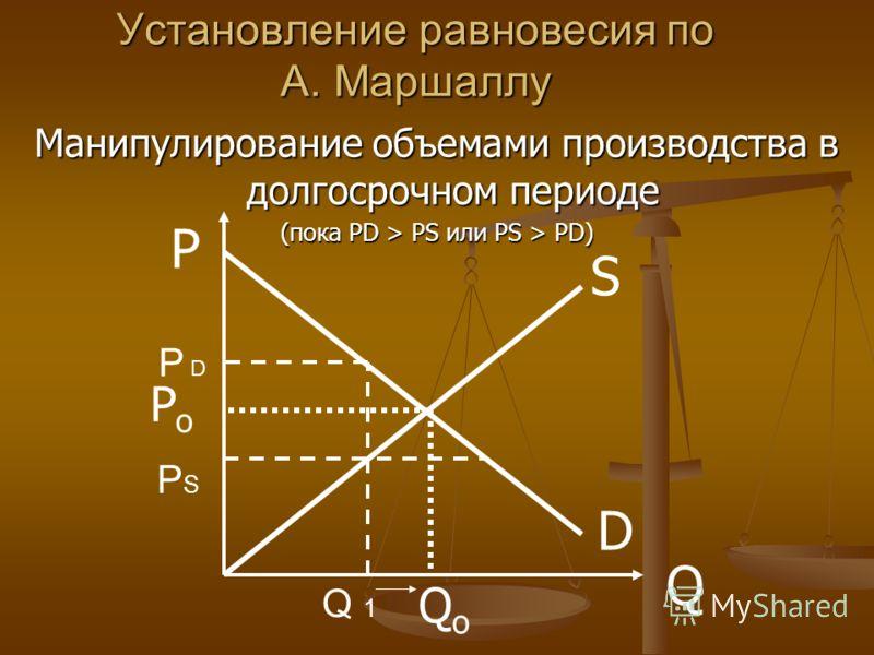 Установление равновесия по А. Маршаллу Манипулирование объемами производства в долгосрочном периоде (пока PD > PS или PS > PD) D S P Q PoPo QoQo РSРS Р D Q 1