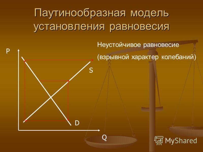Паутинообразная модель установления равновесия Неустойчивое равновесие (взрывной характер колебаний) P Q D S