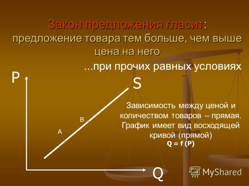 S P Q Закон предложения гласит: предложение товара тем больше, чем выше цена на него...при прочих равных условиях Зависимость между ценой и количеством товаров – прямая. График имеет вид восходящей кривой (прямой) Q = f (P) А В
