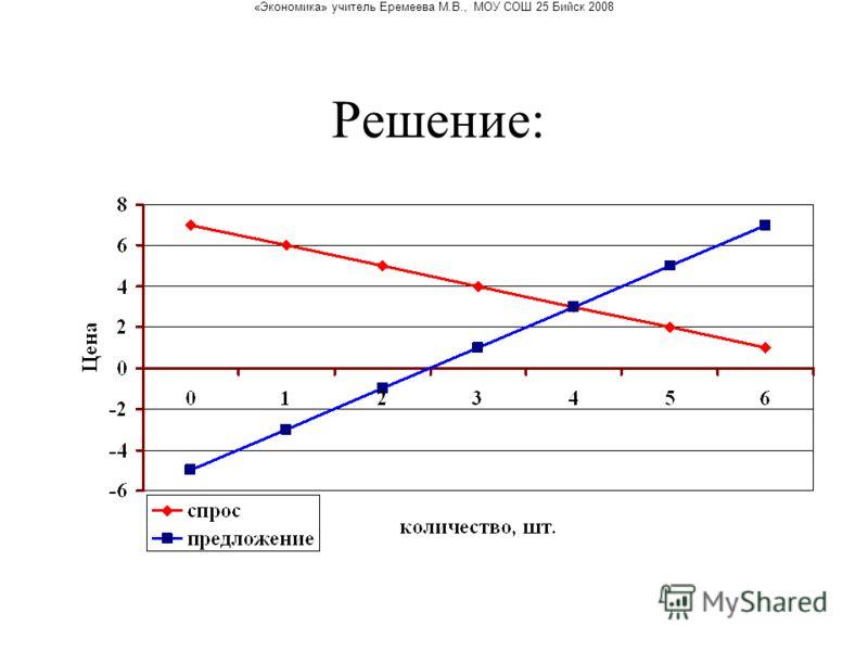«Экономика» учитель Еремеева М.В., МОУ СОШ 25 Бийск 2008 Решение: