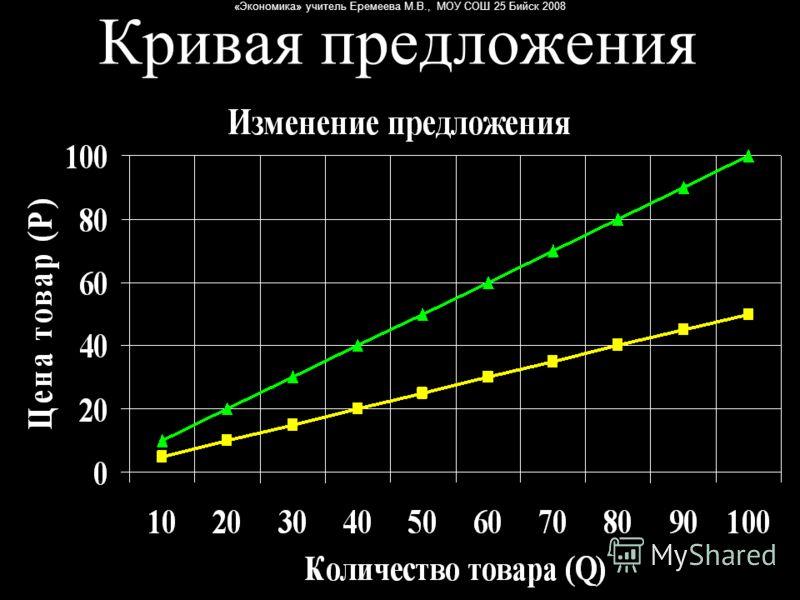 «Экономика» учитель Еремеева М.В., МОУ СОШ 25 Бийск 2008 Кривая предложения