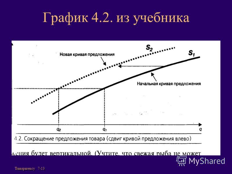 Transparency 7-13 График 4.2. из учебника