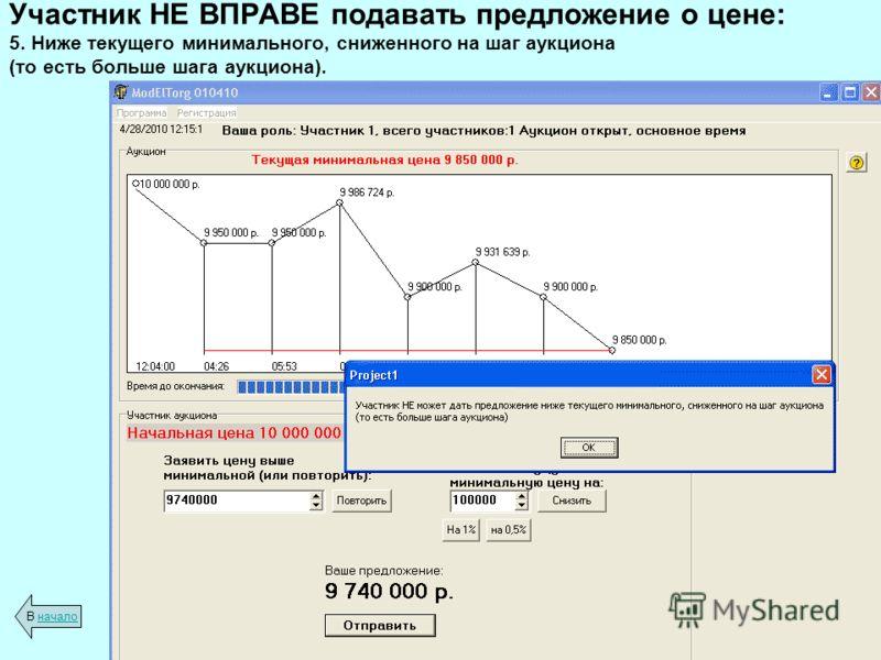 Участник НЕ ВПРАВЕ подавать предложение о цене: 5. Ниже текущего минимального, сниженного на шаг аукциона (то есть больше шага аукциона). В началоначало