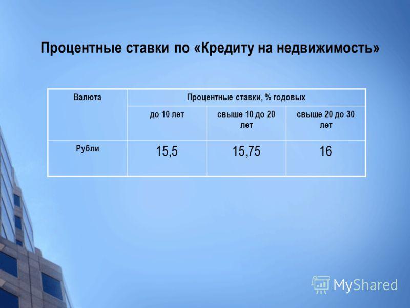 Процентные ставки по «Кредиту на недвижимость» ВалютаПроцентные ставки, % годовых до 10 летсвыше 10 до 20 лет свыше 20 до 30 лет Рубли 15,515,7516