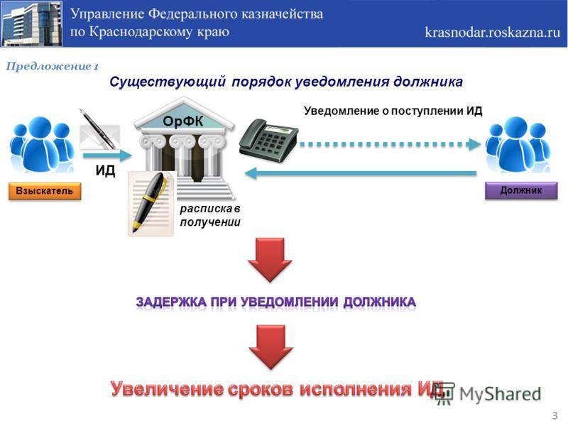 Предложение 1 Существующий порядок уведомления должника 3 Взыскатель ИД ОрФК Уведомление о поступлении ИД Должник расписка в получении