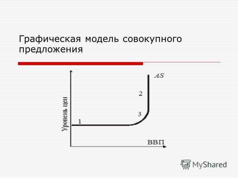 Графическая модель совокупного предложения